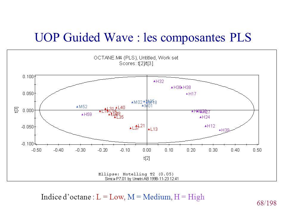 68/198 UOP Guided Wave : les composantes PLS Indice doctane : L = Low, M = Medium, H = High