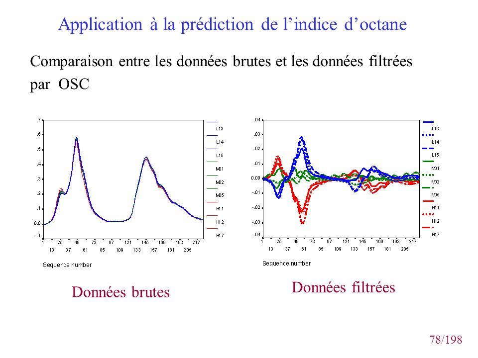 78/198 Application à la prédiction de lindice doctane Comparaison entre les données brutes et les données filtrées par OSC Données filtrées Données br