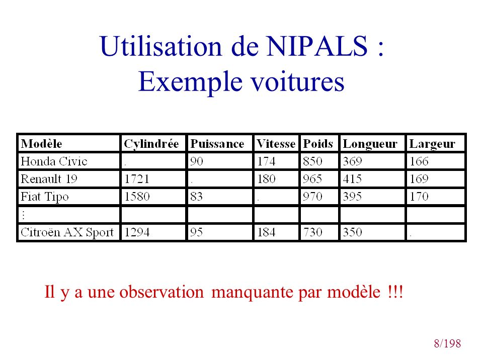 49/198 Résultats de la validation croisée sur les coefficients de régression PLS Audi 90 Quattro
