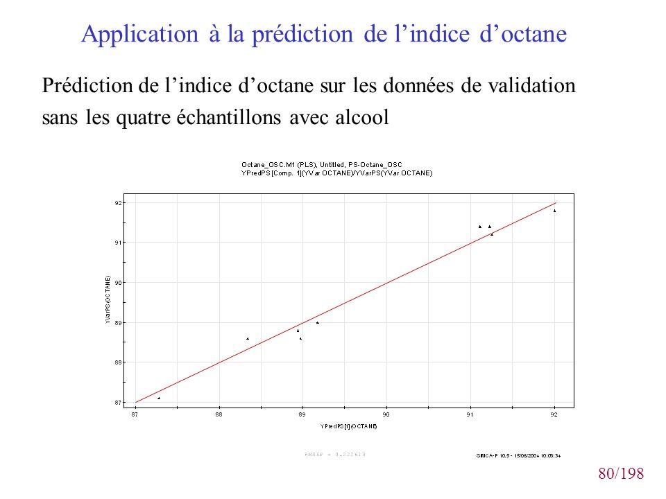 80/198 Application à la prédiction de lindice doctane Prédiction de lindice doctane sur les données de validation sans les quatre échantillons avec al