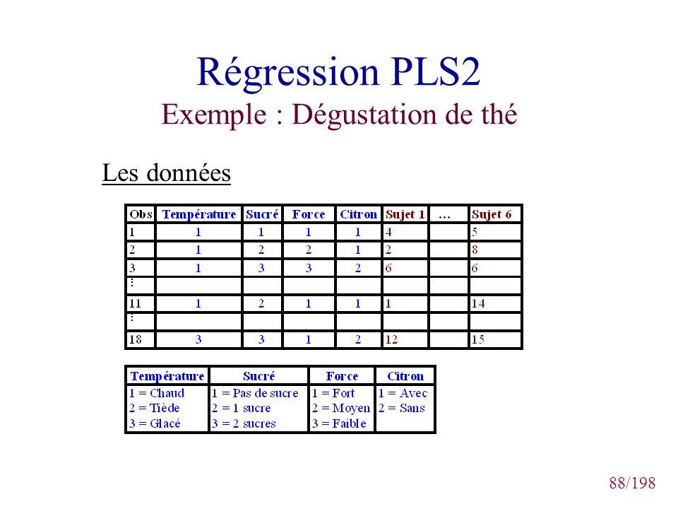88/198 Régression PLS2 Exemple : Dégustation de thé Les données