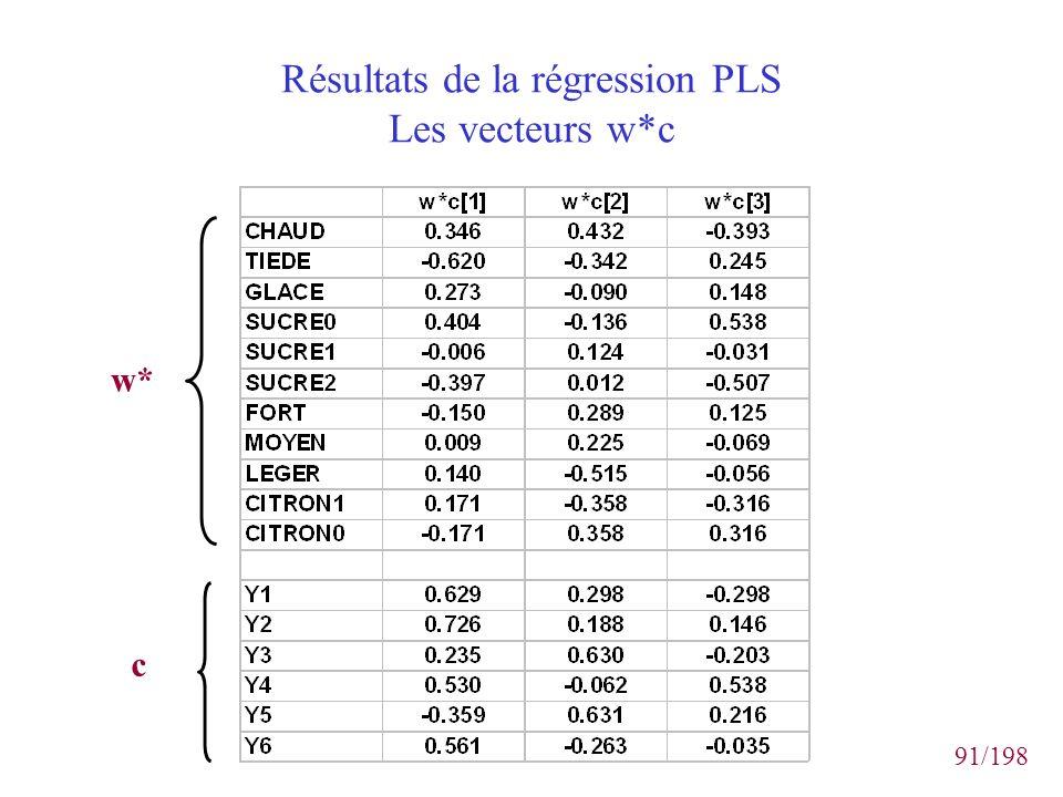 91/198 Résultats de la régression PLS Les vecteurs w*c w* c