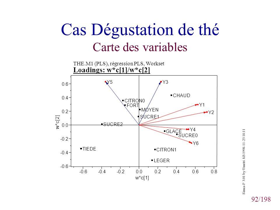 92/198 Cas Dégustation de thé Carte des variables -0.6-0.4-0.20.00.20.40.60.8 -0.6 -0.4 -0.2 0.0 0.2 0.4 0.6 CHAUD TIEDE GLACÉ SUCRE0 SUCRE1 SUCRE2 FO