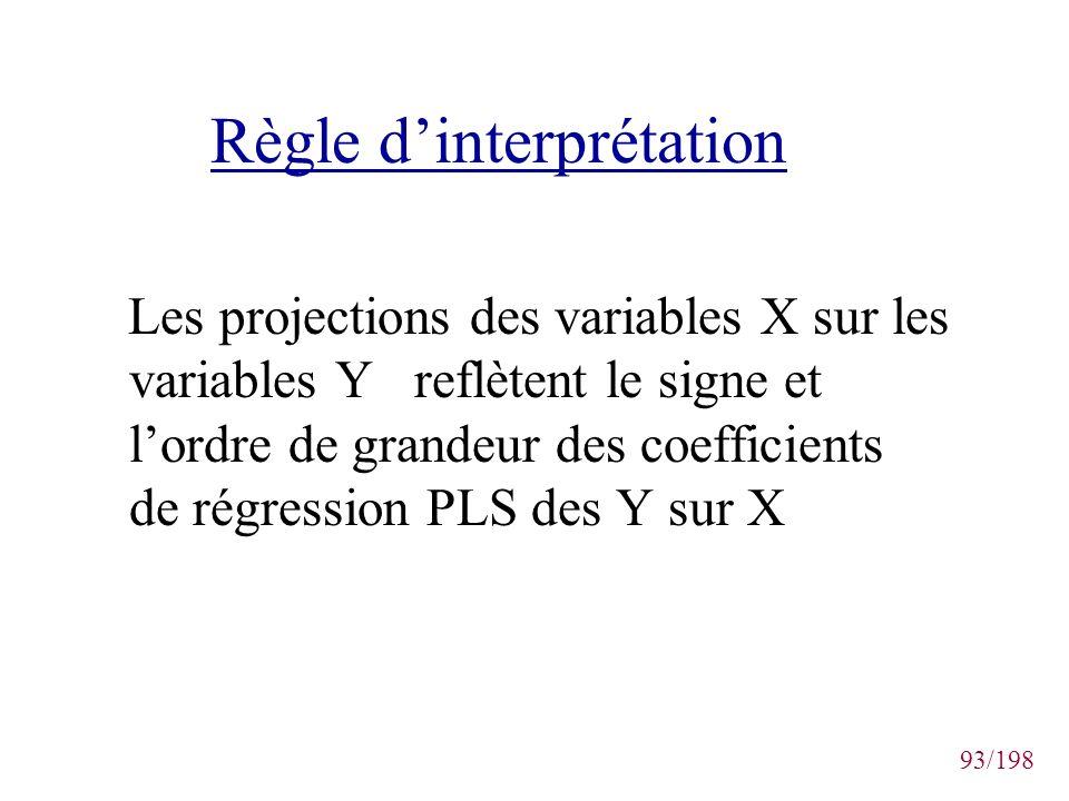 93/198 Règle dinterprétation Les projections des variables X sur les variables Y reflètent le signe et lordre de grandeur des coefficients de régressi
