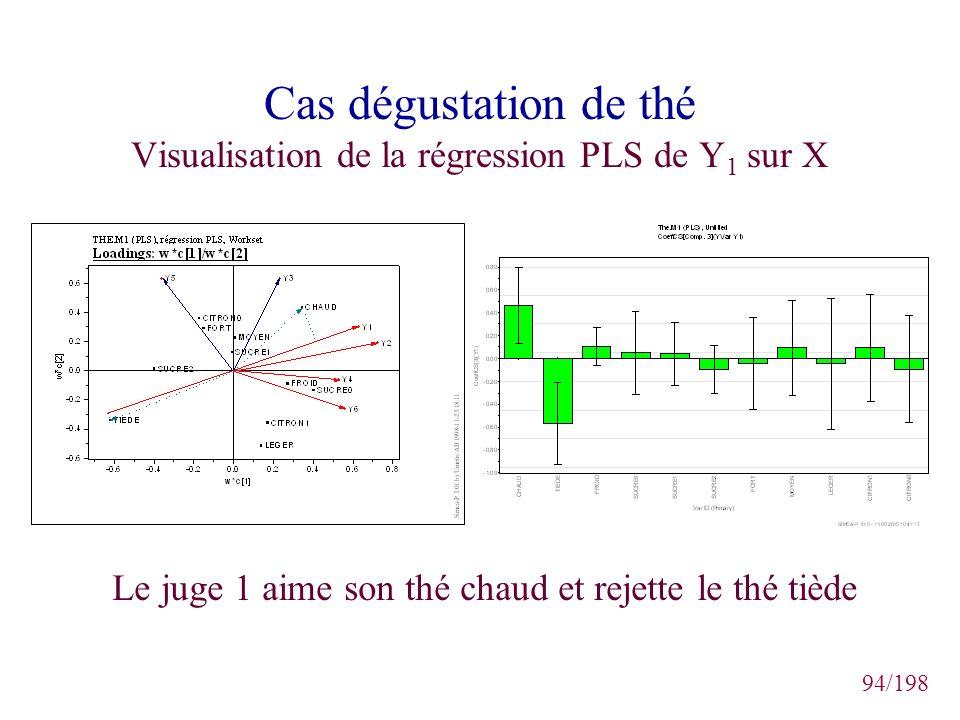 94/198 Cas dégustation de thé Visualisation de la régression PLS de Y 1 sur X Le juge 1 aime son thé chaud et rejette le thé tiède