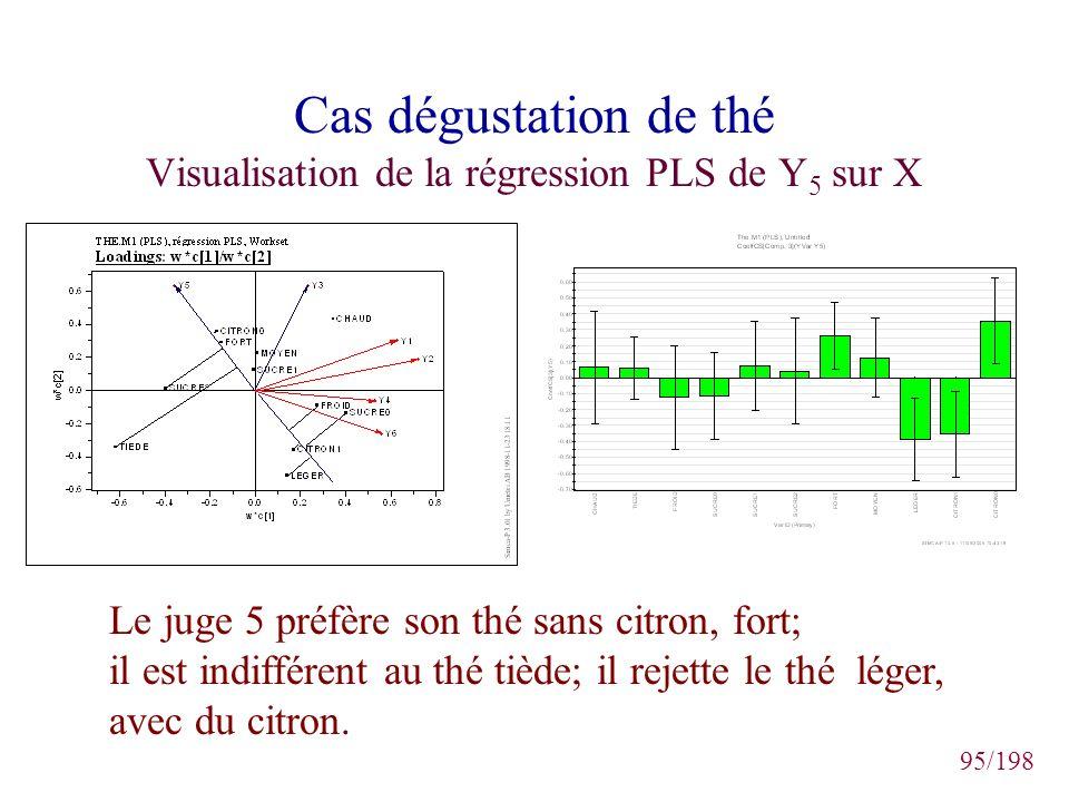 95/198 Cas dégustation de thé Visualisation de la régression PLS de Y 5 sur X Le juge 5 préfère son thé sans citron, fort; il est indifférent au thé t