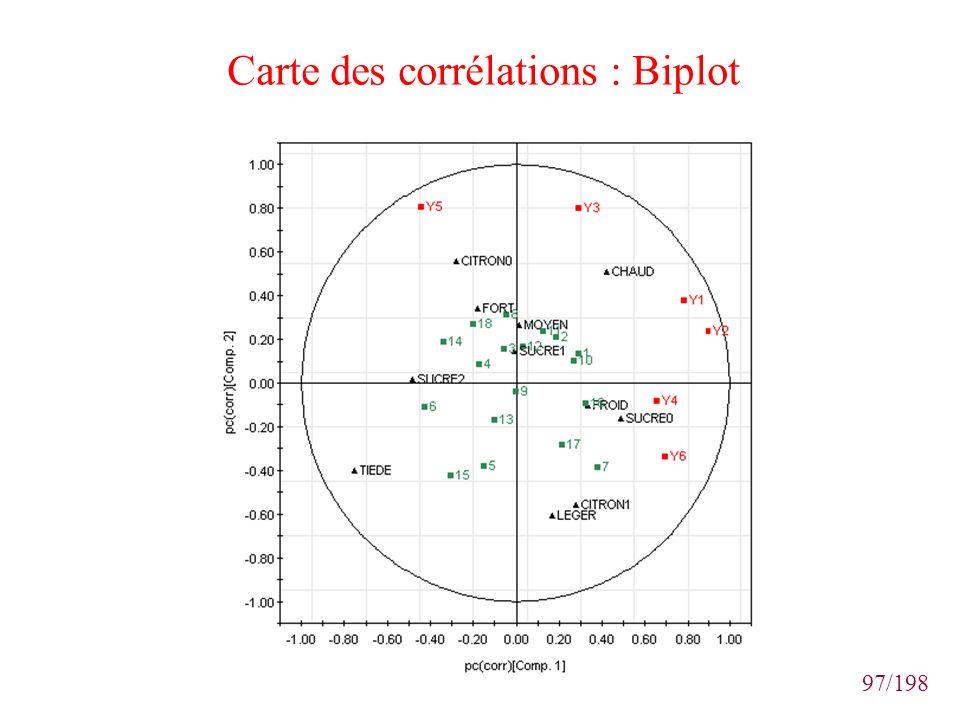 97/198 Carte des corrélations : Biplot