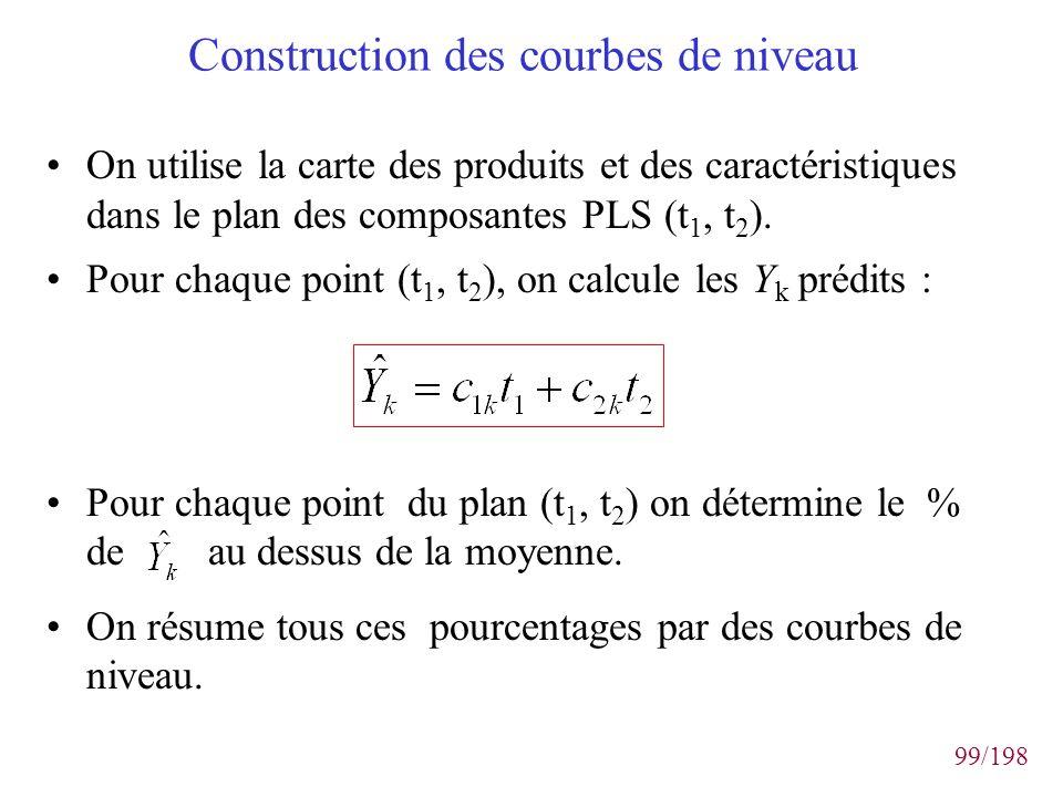 99/198 Construction des courbes de niveau On utilise la carte des produits et des caractéristiques dans le plan des composantes PLS (t 1, t 2 ). Pour