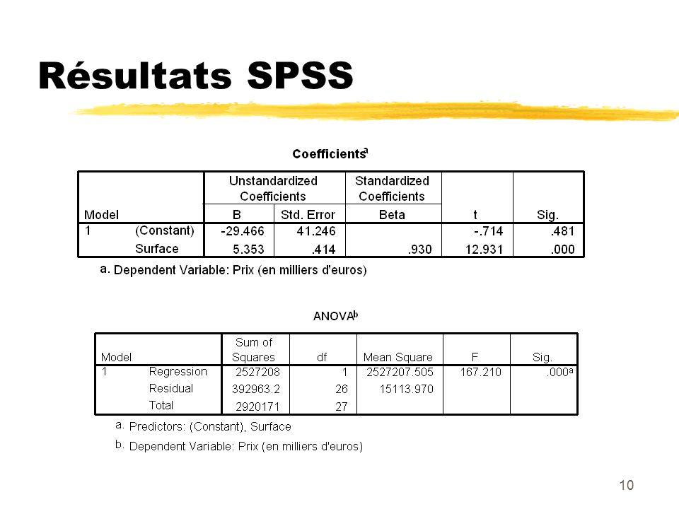 10 Résultats SPSS