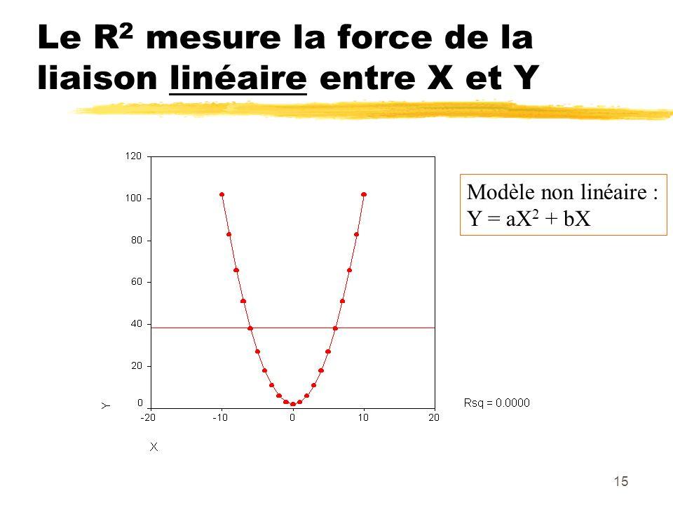 15 Le R 2 mesure la force de la liaison linéaire entre X et Y Modèle non linéaire : Y = aX 2 + bX