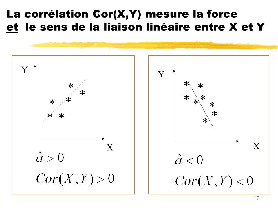 16 La corrélation Cor(X,Y) mesure la force et le sens de la liaison linéaire entre X et Y ** * * * * * * * * X Y X Y * * * *