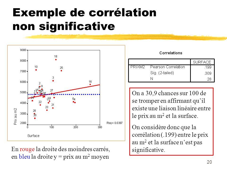 20 Exemple de corrélation non significative En rouge la droite des moindres carrés, en bleu la droite y = prix au m 2 moyen On a 30,9 chances sur 100