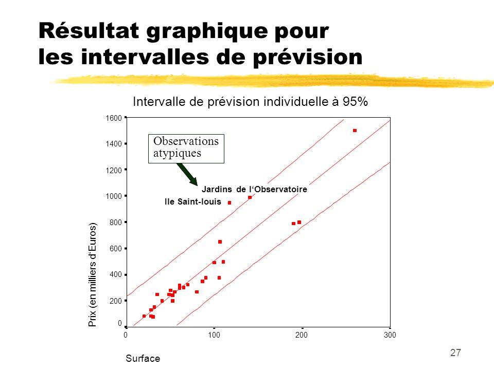 27 Surface 3002001000 Prix (en milliers dEuros) 1600 1400 1200 1000 800 600 400 200 0 Jardins de lObservatoire Ile Saint-louis Observations atypiques