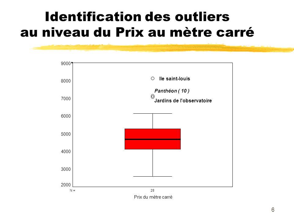 6 Identification des outliers au niveau du Prix au mètre carré 28N = Prix du mètre carré 9000 8000 7000 6000 5000 4000 3000 2000 Jardins de l'observat