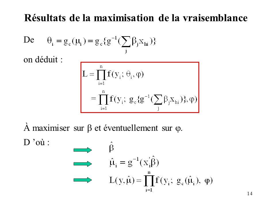 14 Résultats de la maximisation de la vraisemblance De on déduit : À maximiser sur et éventuellement sur. D où : puisque.