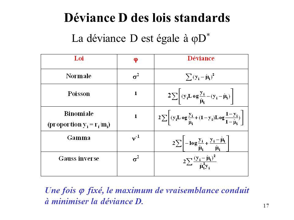 17 Déviance D des lois standards La déviance D est égale à D * Une fois fixé, le maximum de vraisemblance conduit à minimiser la déviance D.