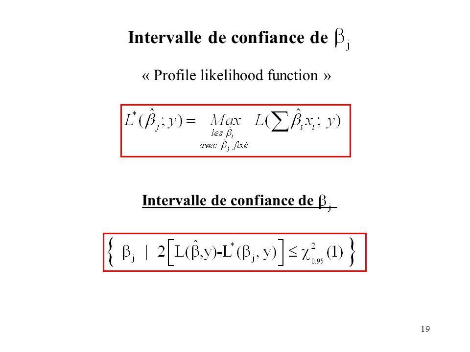 19 Intervalle de confiance de « Profile likelihood function » Intervalle de confiance de