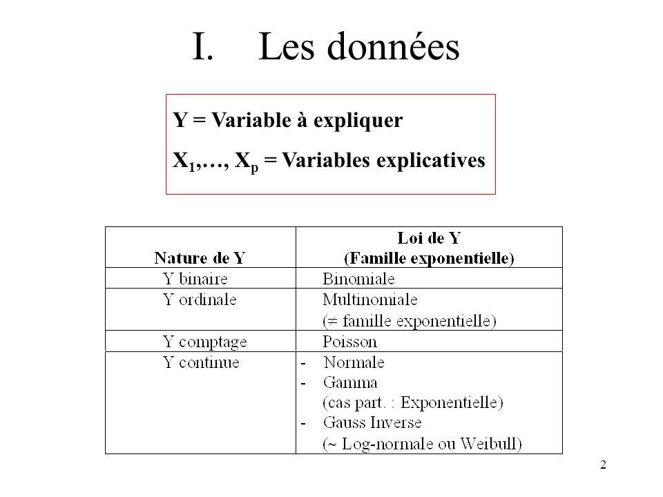 2 I.Les données Y = Variable à expliquer X 1,…, X p = Variables explicatives