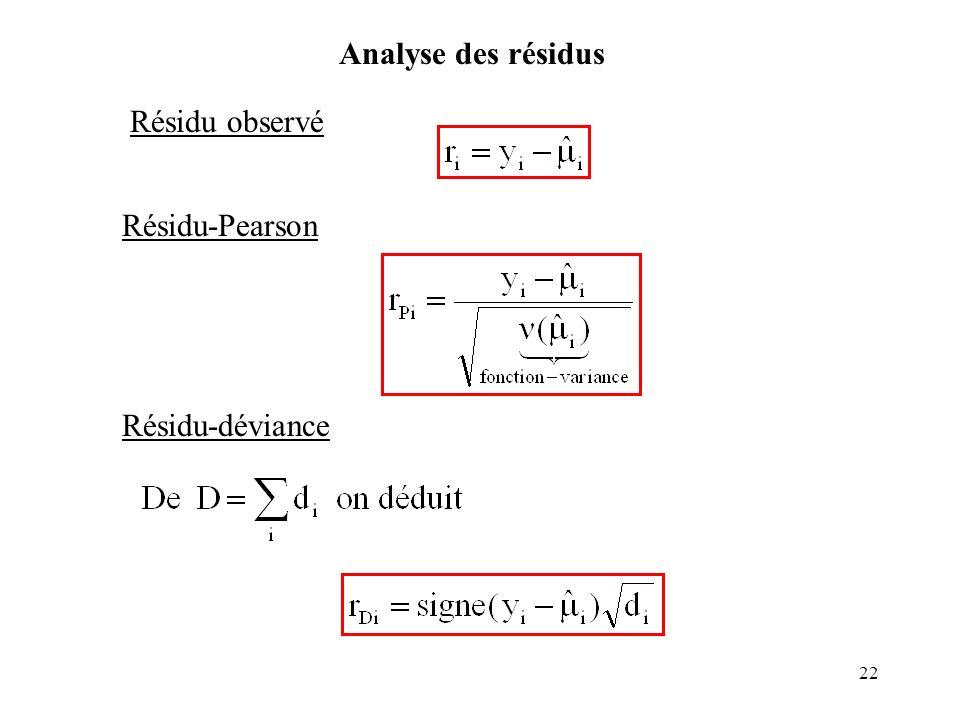 22 Analyse des résidus Résidu observé Résidu-Pearson Résidu-déviance