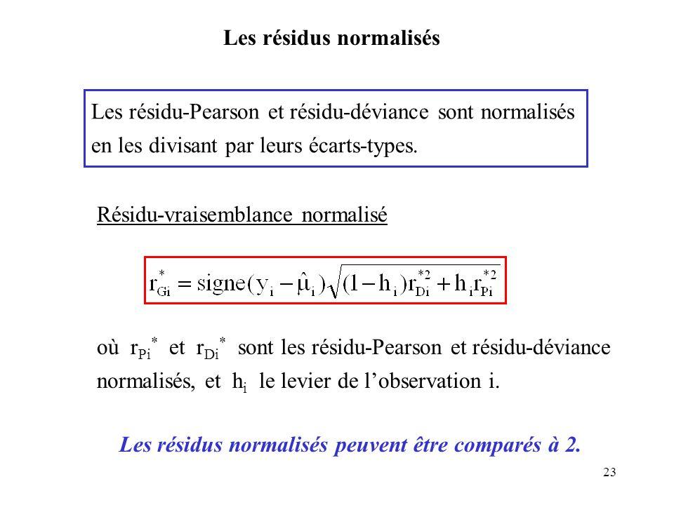 23 Les résidus normalisés Résidu-vraisemblance normalisé Les résidu-Pearson et résidu-déviance sont normalisés en les divisant par leurs écarts-types.