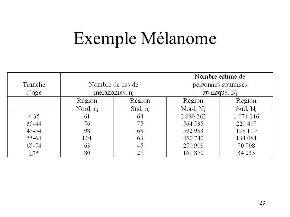 29 Exemple Mélanome