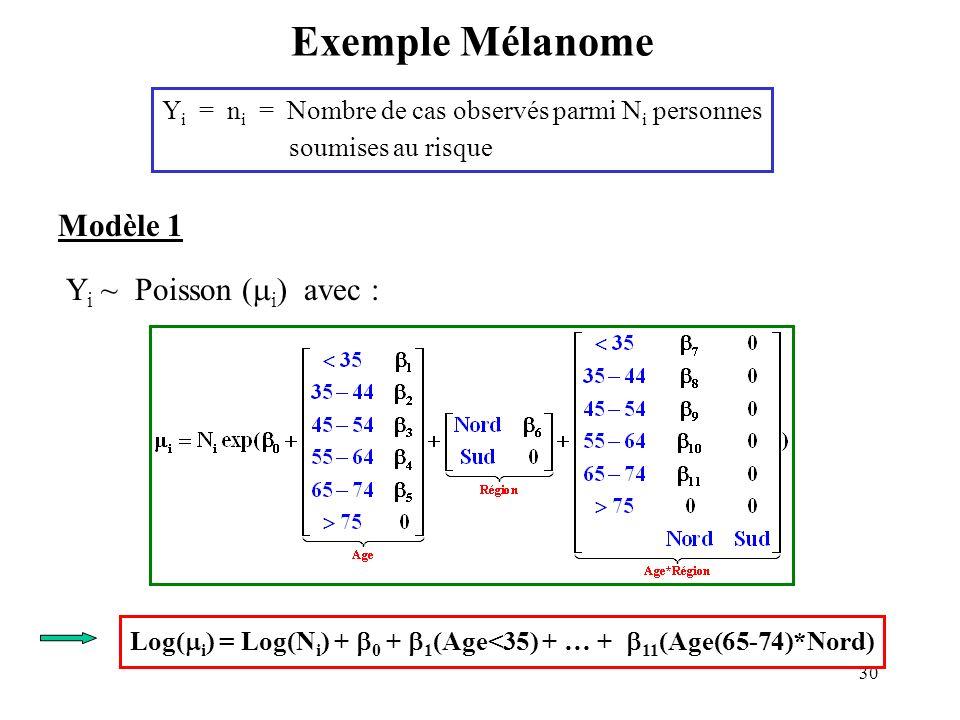 30 Exemple Mélanome Y i = n i = Nombre de cas observés parmi N i personnes soumises au risque Modèle 1 Y i ~ Poisson ( i ) avec : Log( i ) = Log(N i )