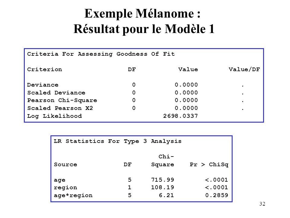 32 Exemple Mélanome : Résultat pour le Modèle 1 Criteria For Assessing Goodness Of Fit Criterion DF Value Value/DF Deviance 0 0.0000. Scaled Deviance