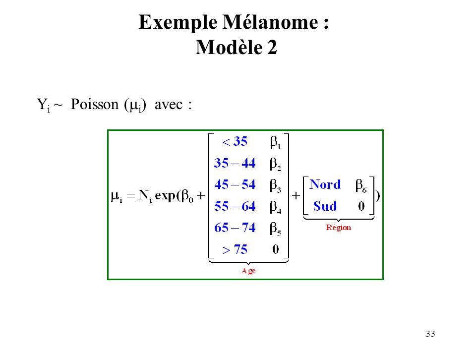 33 Exemple Mélanome : Modèle 2 Y i ~ Poisson ( i ) avec :