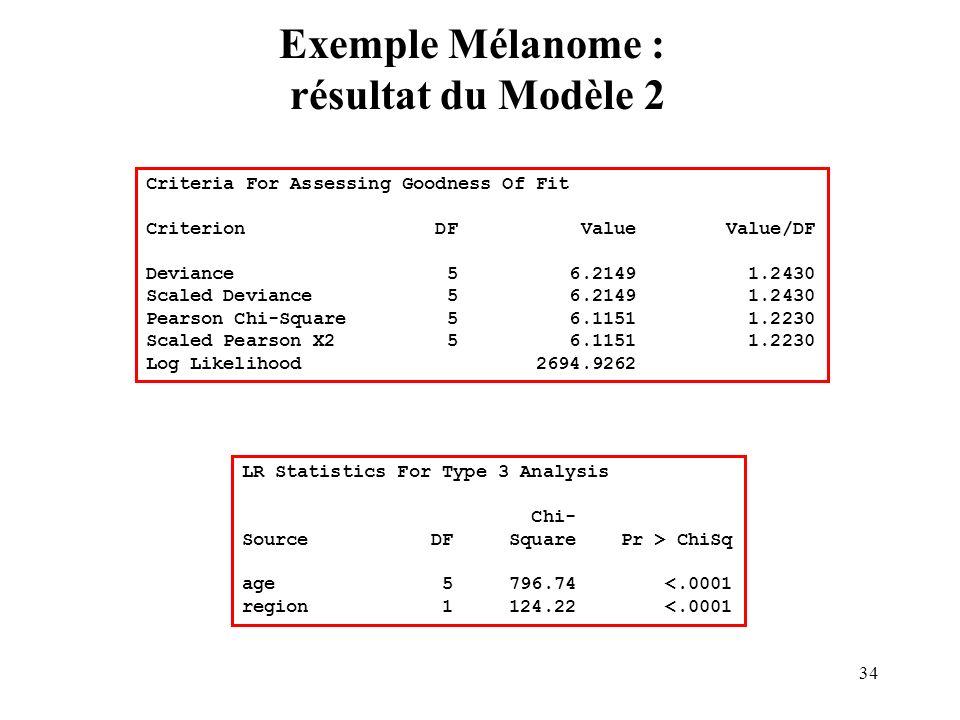 34 Exemple Mélanome : résultat du Modèle 2 Criteria For Assessing Goodness Of Fit Criterion DF Value Value/DF Deviance 5 6.2149 1.2430 Scaled Deviance