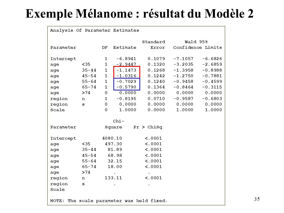 35 Exemple Mélanome : résultat du Modèle 2 Analysis Of Parameter Estimates Standard Wald 95% Parameter DF Estimate Error Confidence Limits Intercept 1