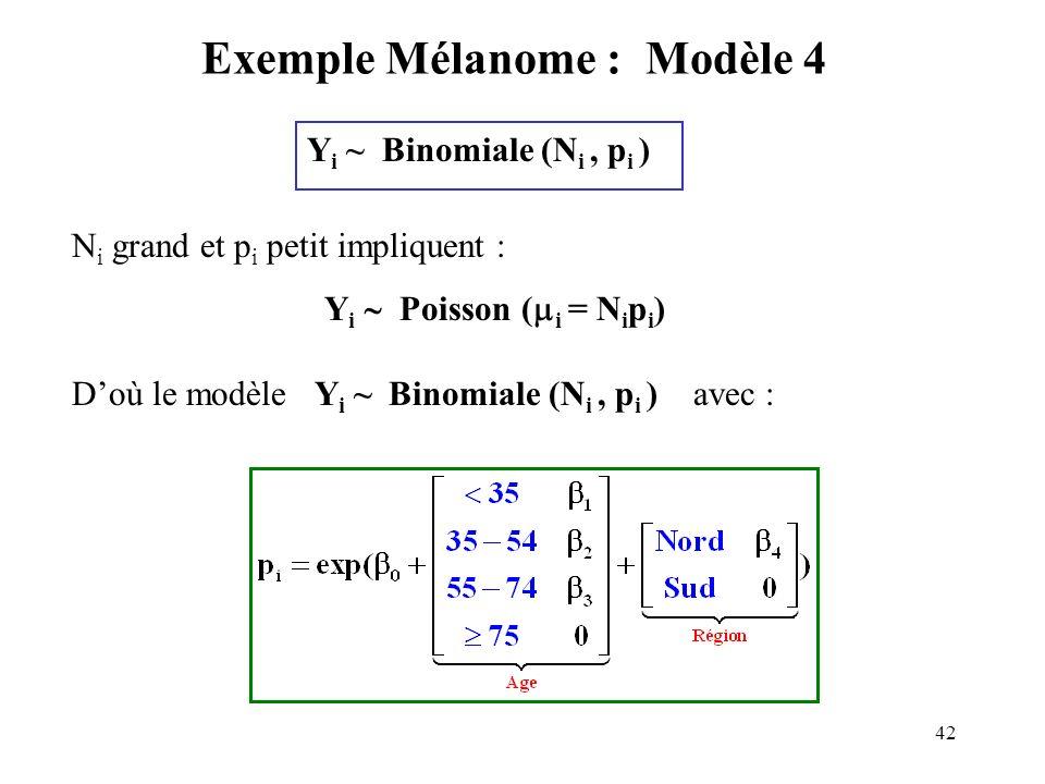 42 Exemple Mélanome : Modèle 4 Y i ~ Binomiale (N i, p i ) N i grand et p i petit impliquent : Y i Poisson ( i = N i p i ) Doù le modèle Y i ~ Binomia