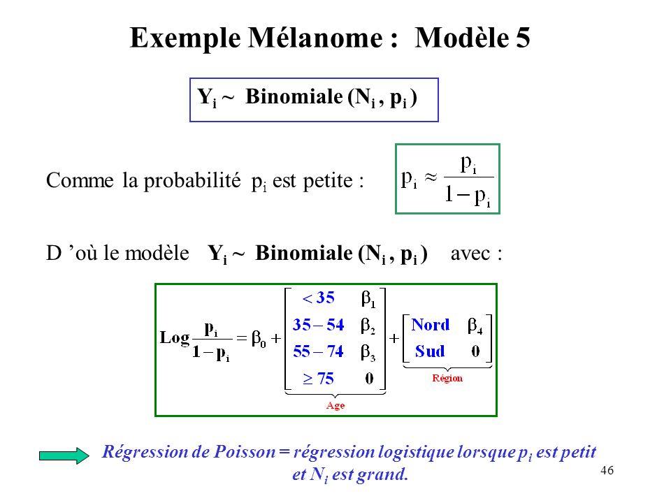 46 Exemple Mélanome : Modèle 5 Y i ~ Binomiale (N i, p i ) Comme la probabilité p i est petite : D où le modèle Y i ~ Binomiale (N i, p i ) avec : Rég