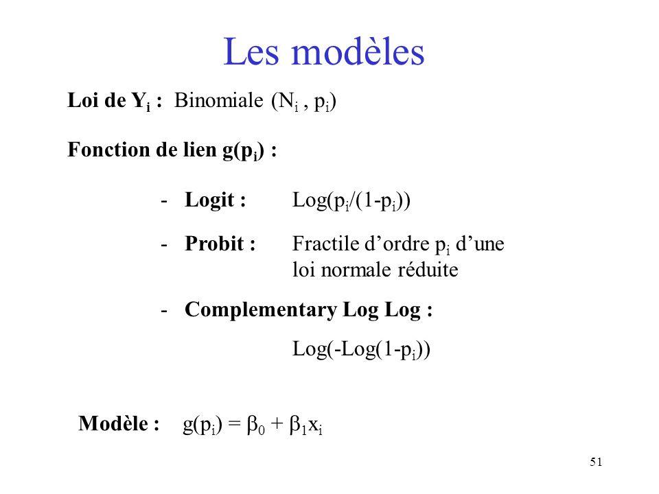 51 Les modèles Loi de Y i : Binomiale (N i, p i ) Fonction de lien g(p i ) : - Logit :Log(p i /(1-p i )) - Probit : Fractile dordre p i dune loi norma