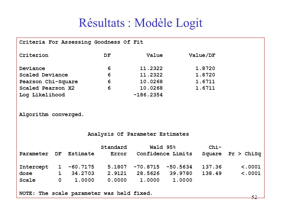 52 Résultats : Modèle Logit Criteria For Assessing Goodness Of Fit Criterion DF Value Value/DF Deviance 6 11.2322 1.8720 Scaled Deviance 6 11.2322 1.8