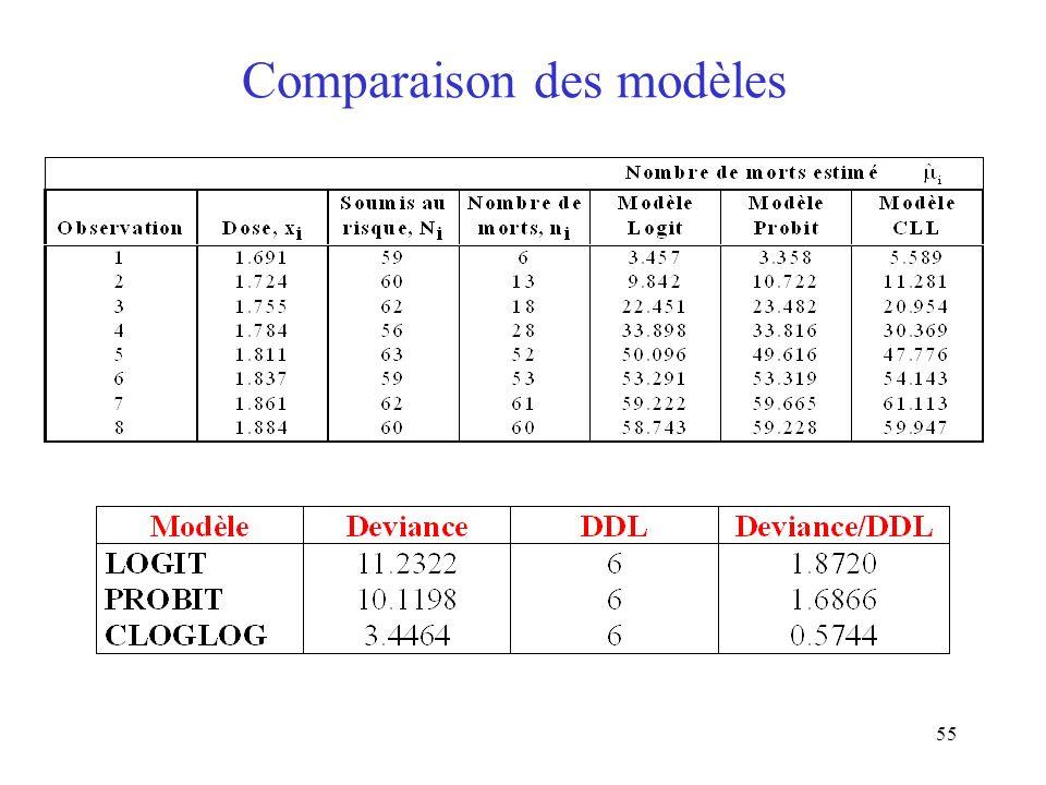 55 Comparaison des modèles