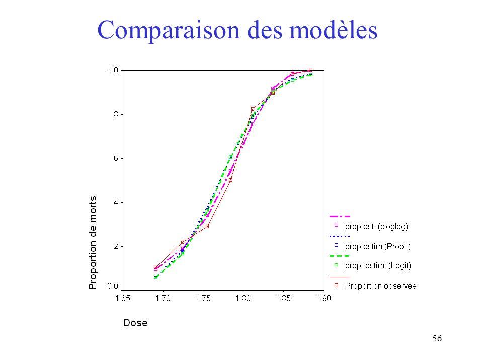 56 Comparaison des modèles