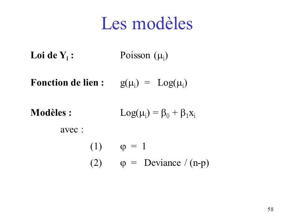 58 Les modèles Loi de Y i : Poisson ( i ) Fonction de lien :g( i ) = Log( i ) Modèles : Log( i ) = 0 + 1 x i avec : (1) = 1 (2) = Deviance / (n-p)