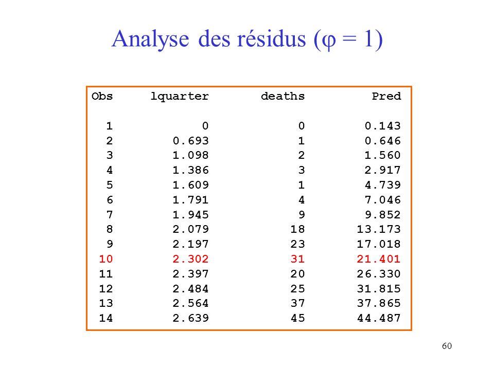 60 Analyse des résidus ( = 1) Obs lquarter deaths Pred 1 0 0 0.143 2 0.693 1 0.646 3 1.098 2 1.560 4 1.386 3 2.917 5 1.609 1 4.739 6 1.791 4 7.046 7 1