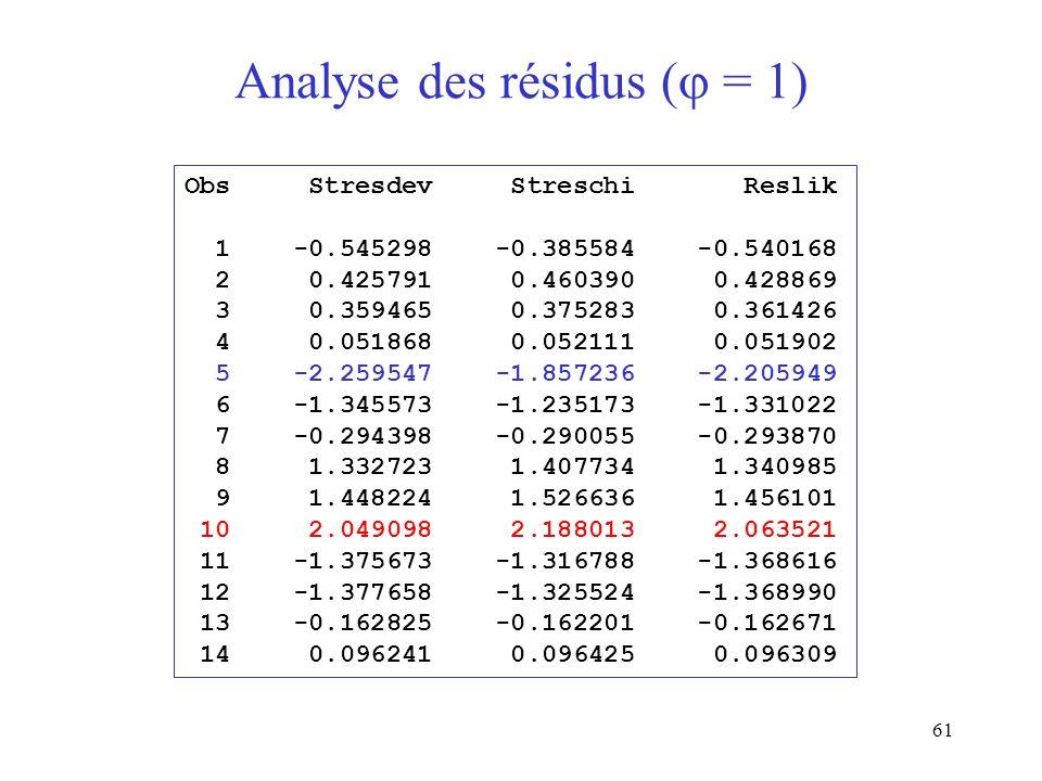 61 Analyse des résidus ( = 1) Obs Stresdev Streschi Reslik 1 -0.545298 -0.385584 -0.540168 2 0.425791 0.460390 0.428869 3 0.359465 0.375283 0.361426 4