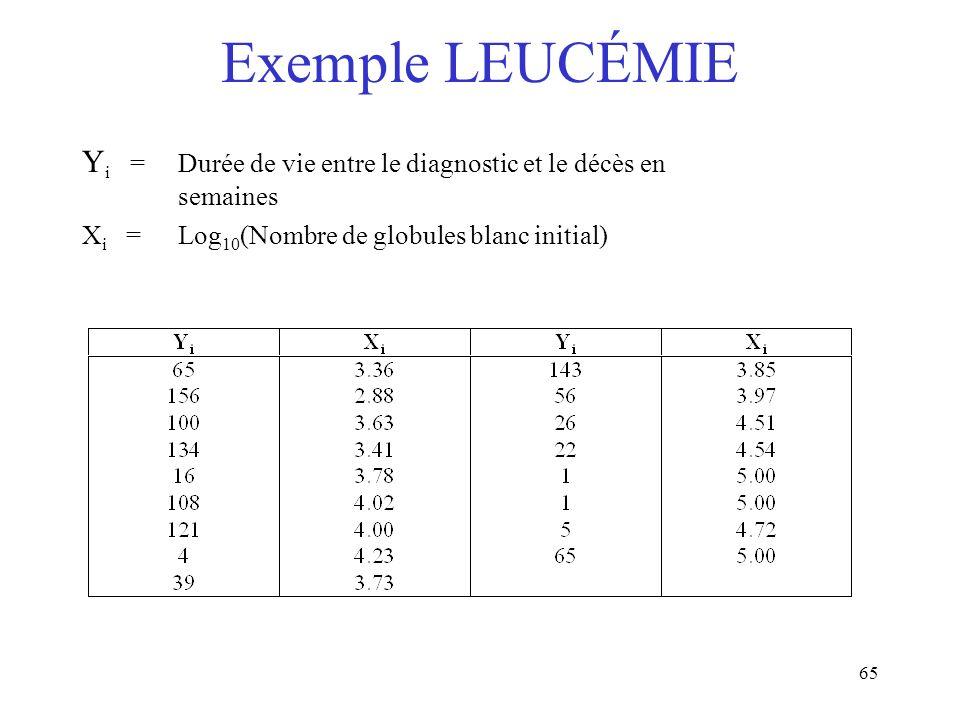 65 Exemple LEUCÉMIE Y i = Durée de vie entre le diagnostic et le décès en semaines X i = Log 10 (Nombre de globules blanc initial)