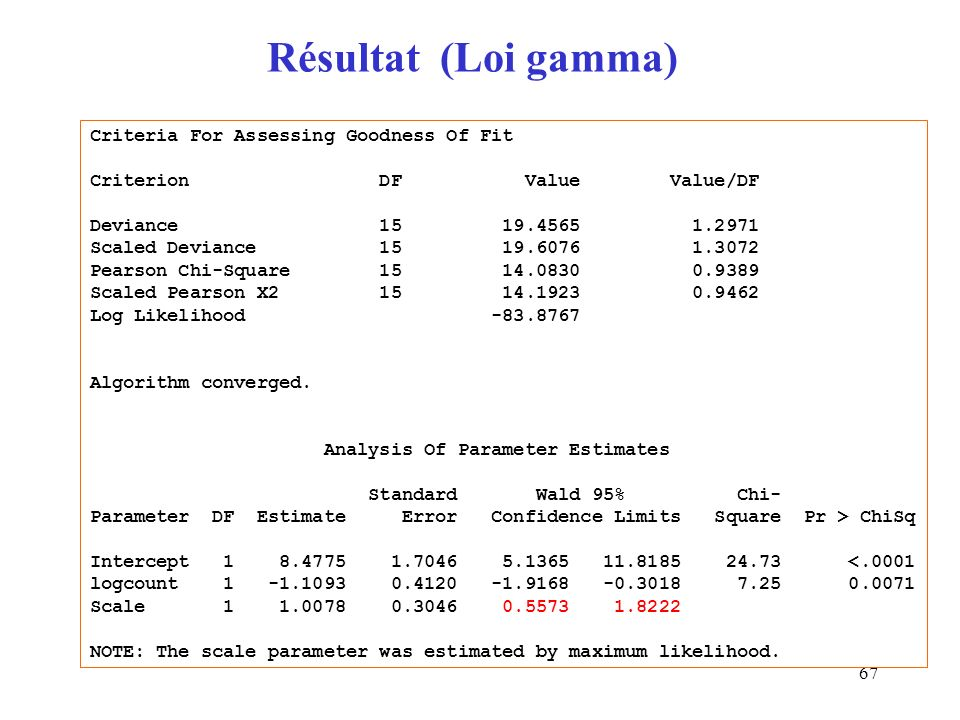 67 Résultat (Loi gamma) Criteria For Assessing Goodness Of Fit Criterion DF Value Value/DF Deviance 15 19.4565 1.2971 Scaled Deviance 15 19.6076 1.307