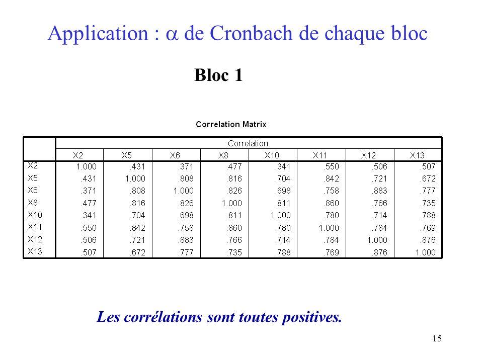15 Application : de Cronbach de chaque bloc Bloc 1 Les corrélations sont toutes positives.