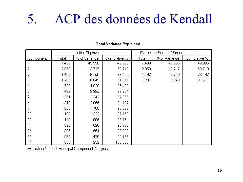 19 5. ACP des données de Kendall