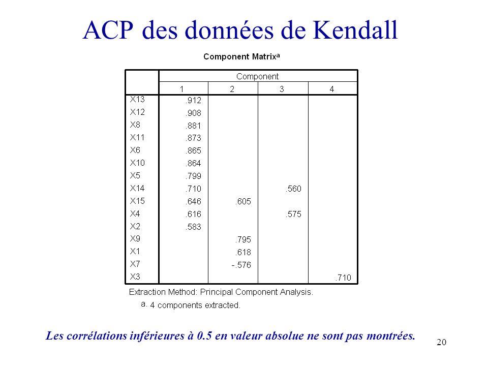 20 ACP des données de Kendall Les corrélations inférieures à 0.5 en valeur absolue ne sont pas montrées.