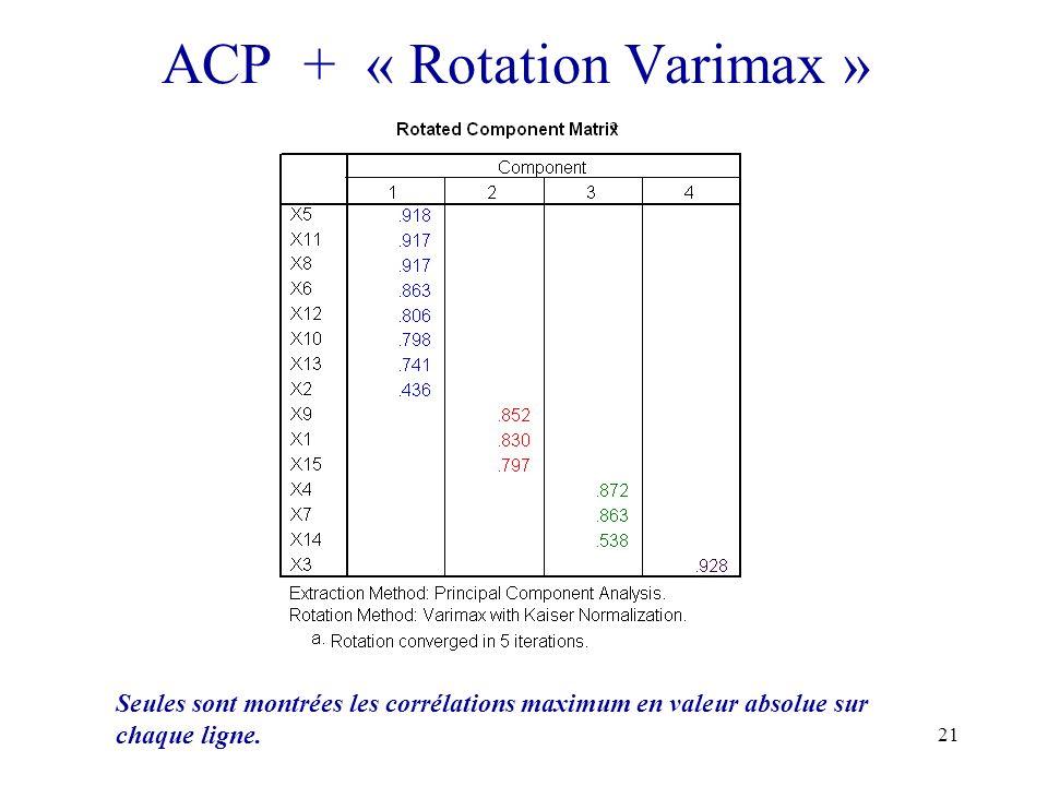 21 ACP + « Rotation Varimax » Seules sont montrées les corrélations maximum en valeur absolue sur chaque ligne.