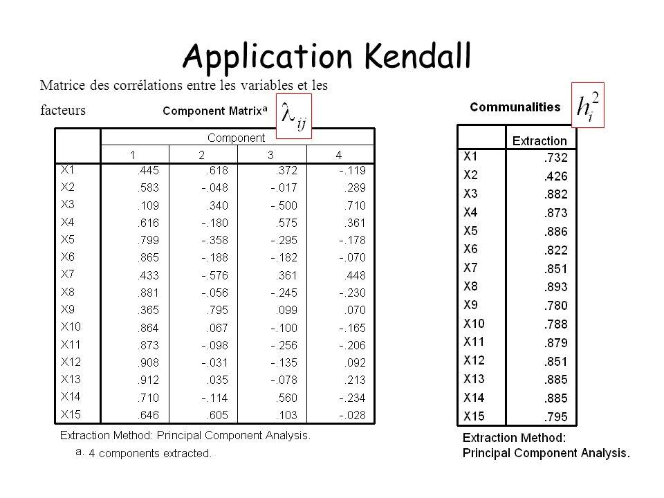 26 Application Kendall Matrice des corrélations entre les variables et les facteurs