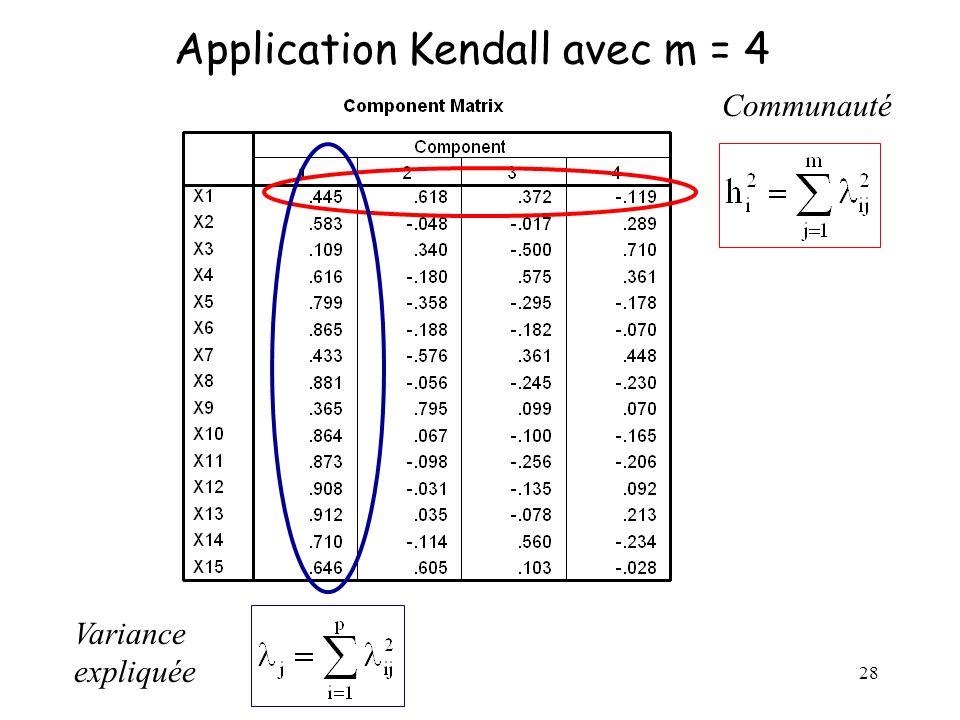 28 Application Kendall avec m = 4 Communauté Variance expliquée