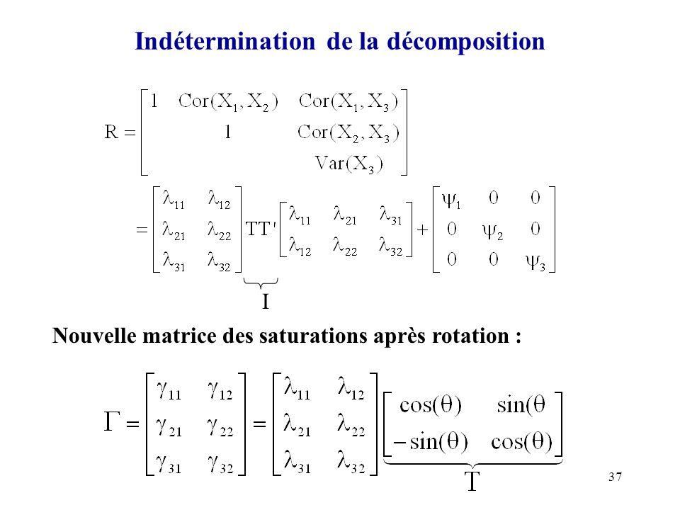 37 Indétermination de la décomposition I Nouvelle matrice des saturations après rotation :