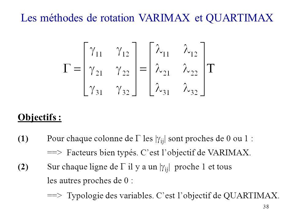 38 Les méthodes de rotation VARIMAX et QUARTIMAX Objectifs : (1)Pour chaque colonne de les | ij | sont proches de 0 ou 1 : ==> Facteurs bien typés. Ce