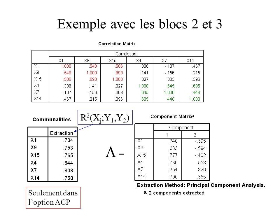 39 Exemple avec les blocs 2 et 3 = R 2 (X j ;Y 1,Y 2 ) Seulement dans loption ACP